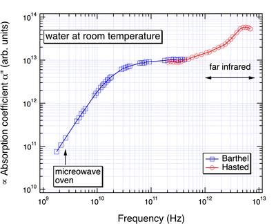 水のマイクロ波吸収係数